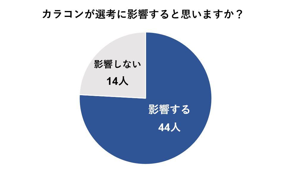 カラコンを選考で使用しない人でカラコンが選考に影響すると考える人は58人中44人