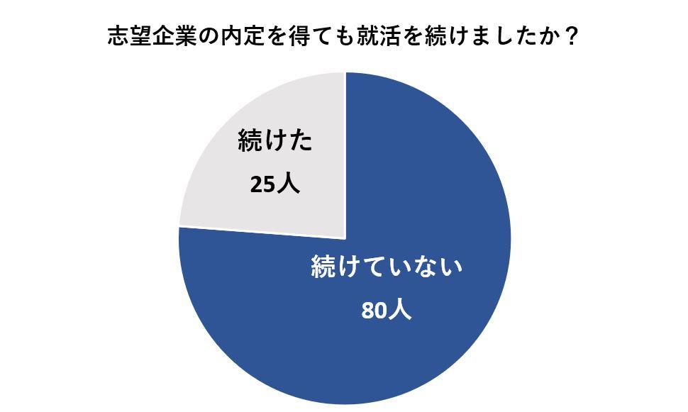 志望企業の内定を得ても約4分の1は就活を続けていた