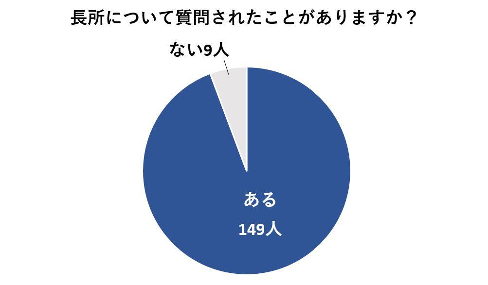 面接で長所を質問される確率は約95%