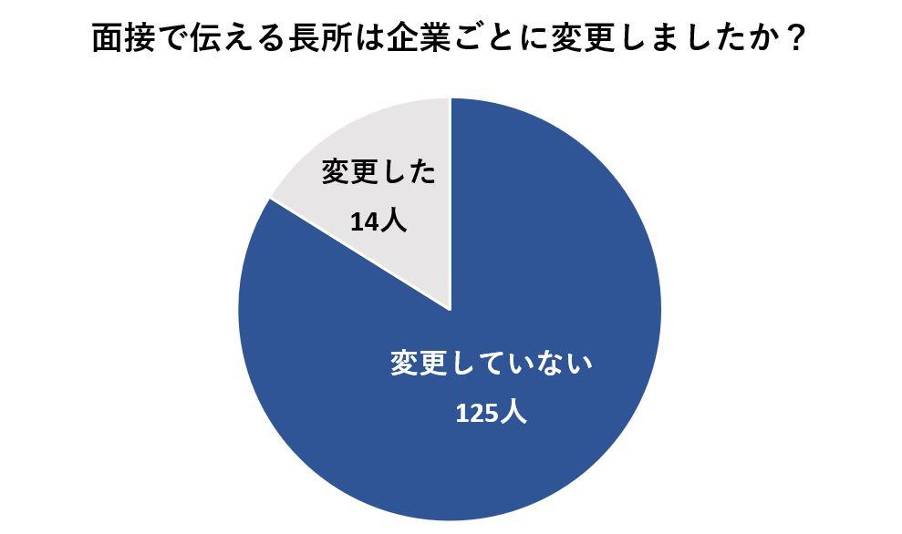 長所を企業ごとに変更する人は約10%