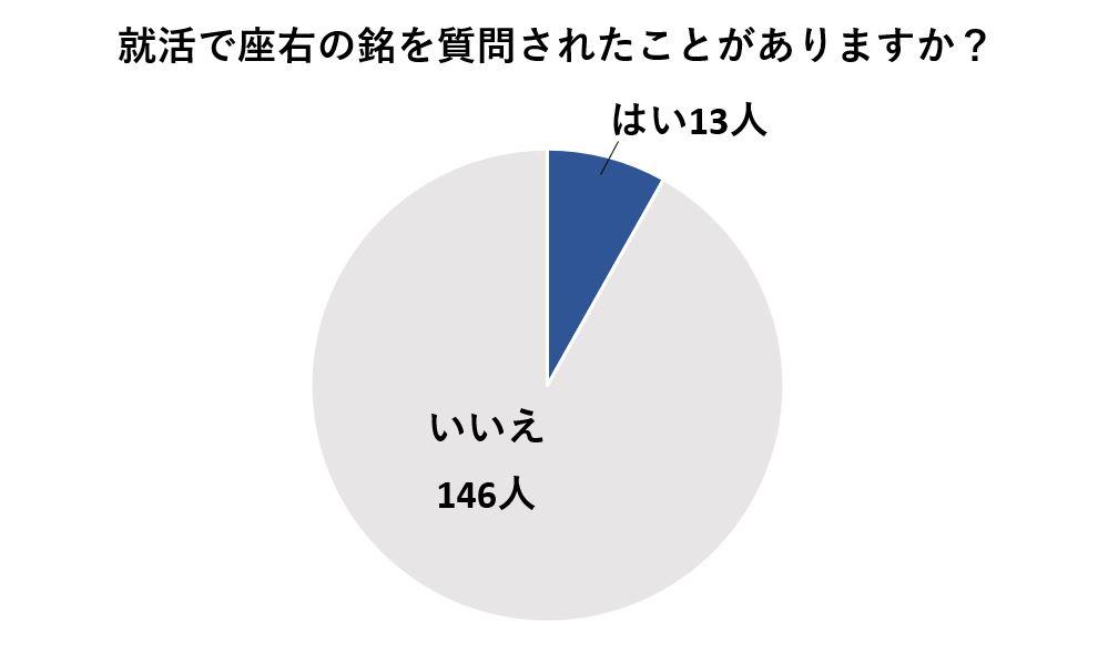 面接で座右の銘を質問されたことがある人は10%未満