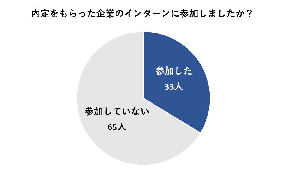 98人中、内定をもらった企業のインターンに参加した人は33人