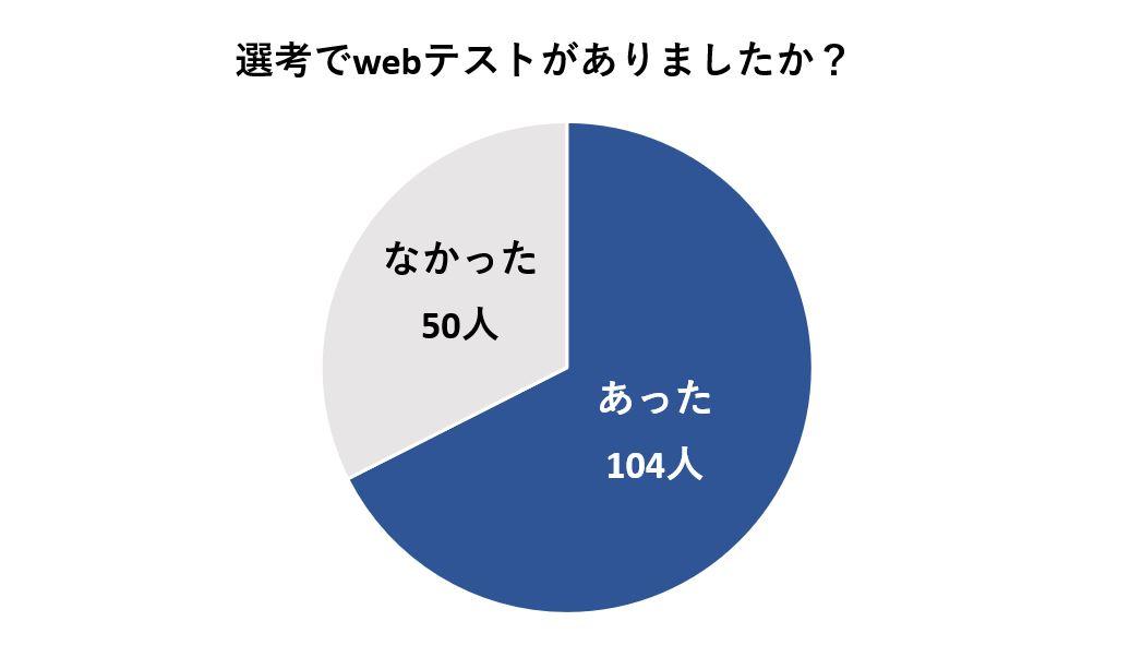 選考でwebテストがあった人は154人中104人