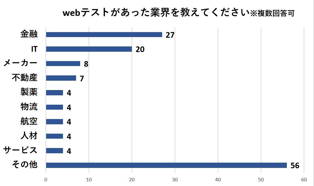 webテストがあった業界は回答が多い順に金融・IT・メーカー