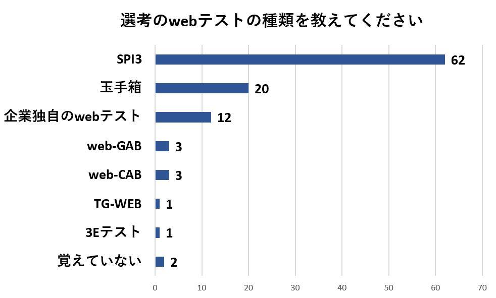 選考のwebテストの種類はSPI3と回答した人が最も多い