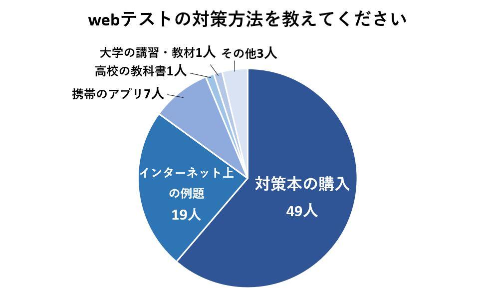 webテストの対策方法は対策本の購入と回答した人が最も多い