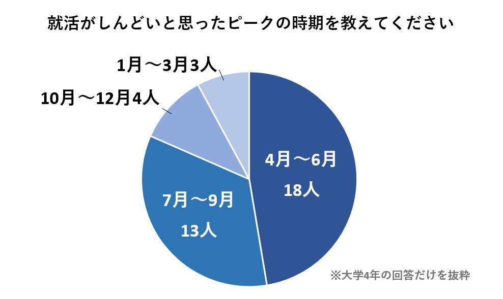 就活がしんどいピークは大学4年の4月~6月と回答した人が最も多い