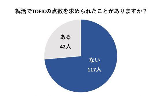 4人に1人がTOEICの点数を求められている