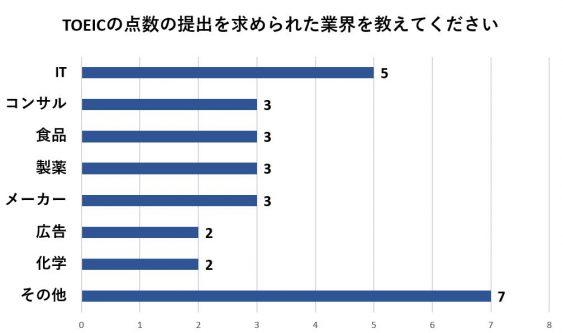 TOEICの点数が求められる業界は様々