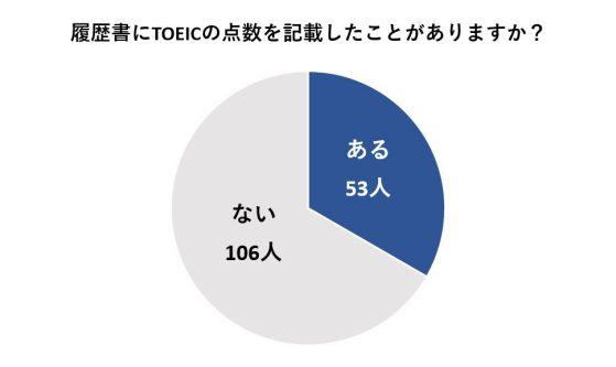 履歴書にTOEICの点数を記載する人は約33%