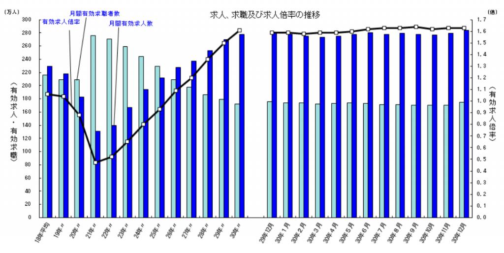厚生労働省:一般職業紹介状況(平成30年12月分及び平成30年分)について