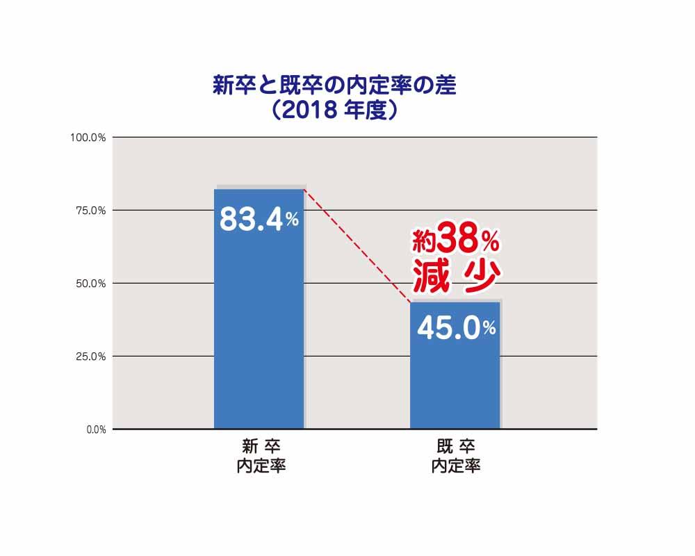 新卒と既卒の内定率の差