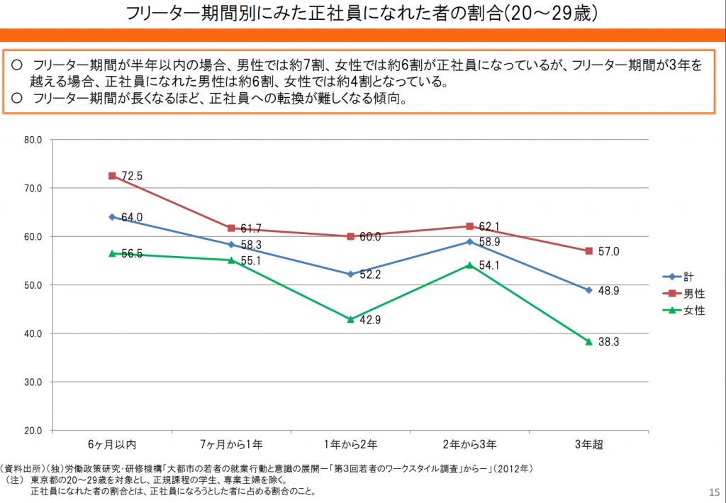 フリーター機関別に見た生者人になれた者の割合のグラフ