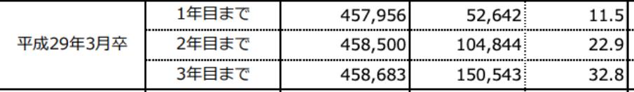 平成29年3月卒新規大卒就職者の離職状況の表