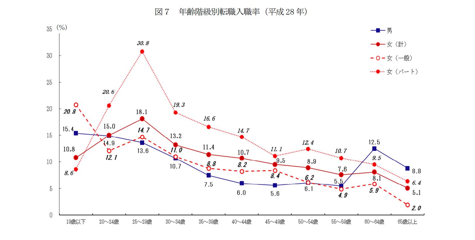 年齢階級別転職入職率のグラフ