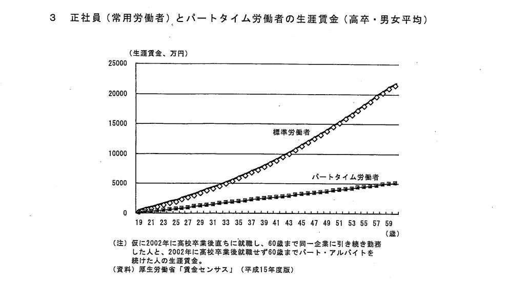 正社員とパートの生涯賃金グラフ