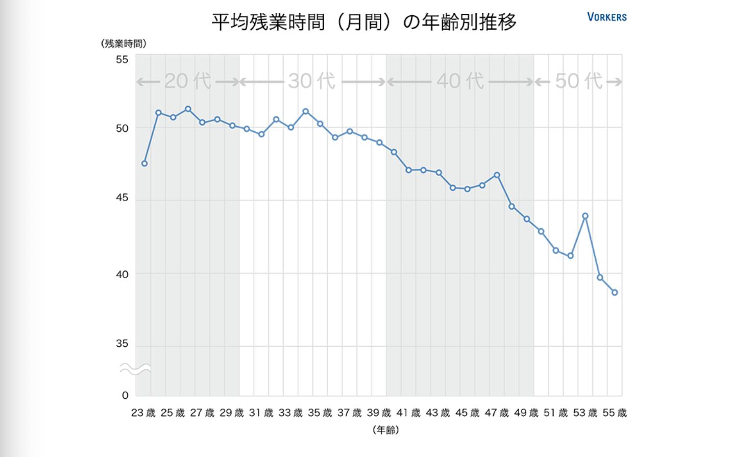 月間平均残業時間の年齢別推移グラフ