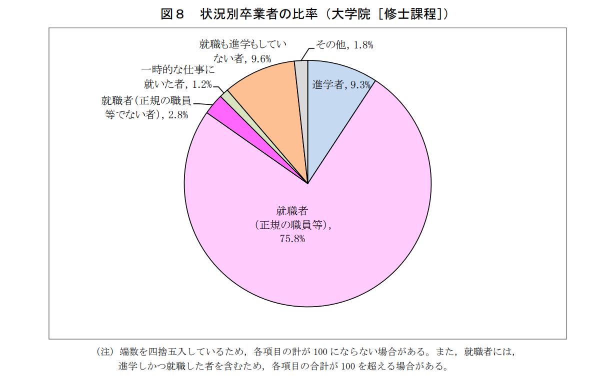 状況別卒業者の比率(大学院修士課程)のグラフ
