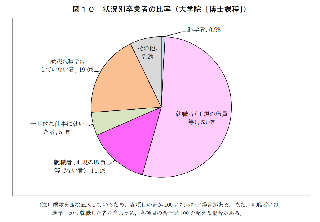 状況別卒業者の比率(大学院博士課程)のグラフ
