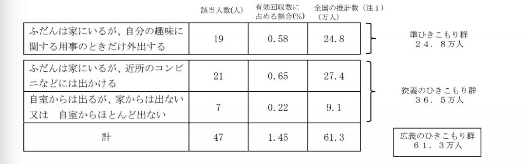 内閣府 生活状況に関する調査 概要(2018年度)