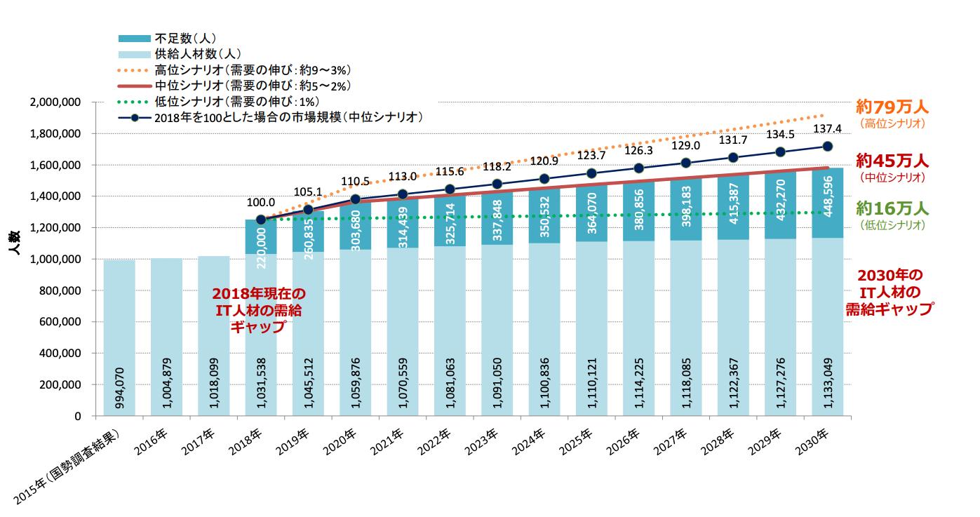 2030年には最大で79万人のIT人材が不足すると予測