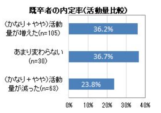 既卒者の内定率(活動量比較)調査