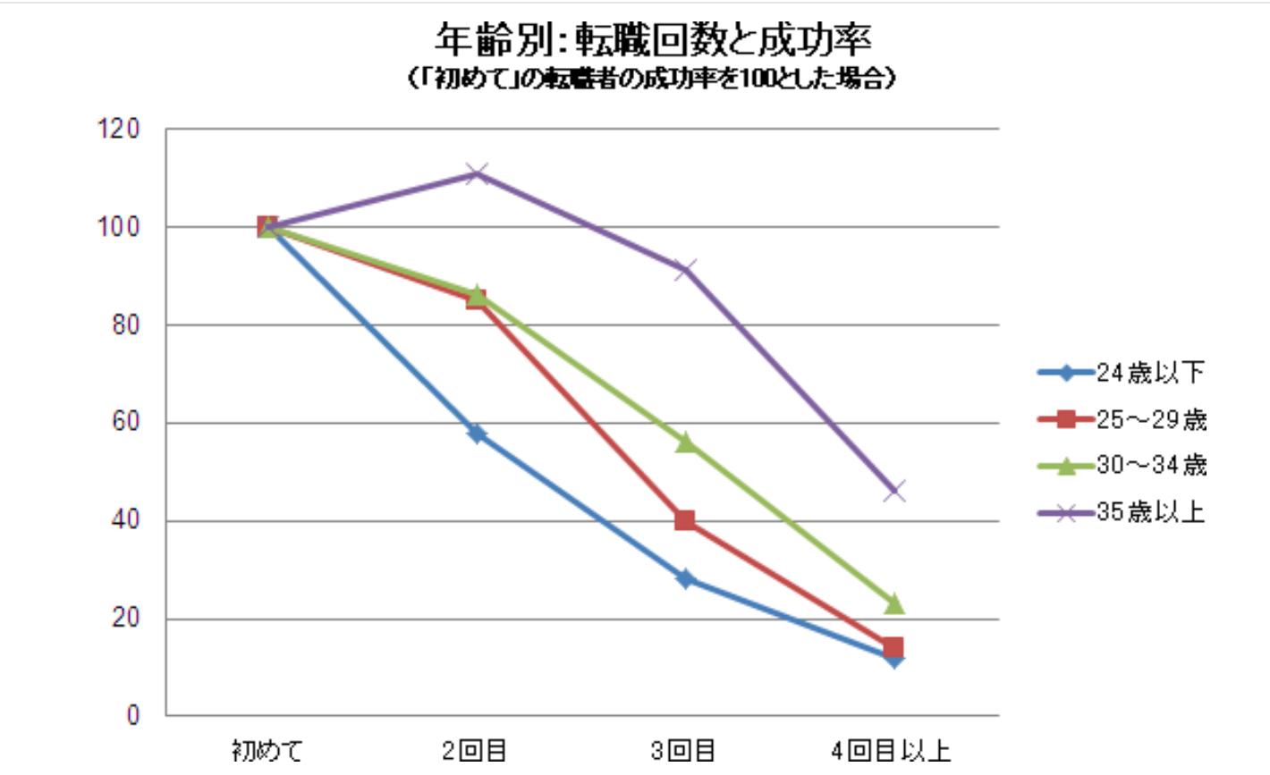 年齢別転職回数と成功率のグラフ