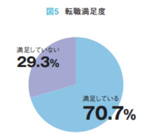 第二新卒の転職者のうち満足している者は7割