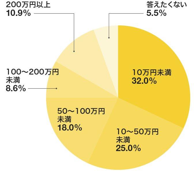 退職してからの転職を行う場合、転職活動の為に必要だと思う貯金(資金)は10万円未満と回答したのが最多の32%