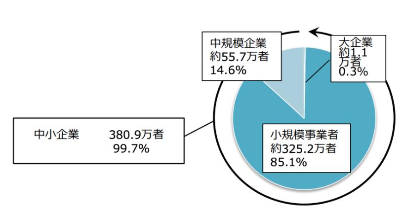 日本の企業の99.7%は中小企業