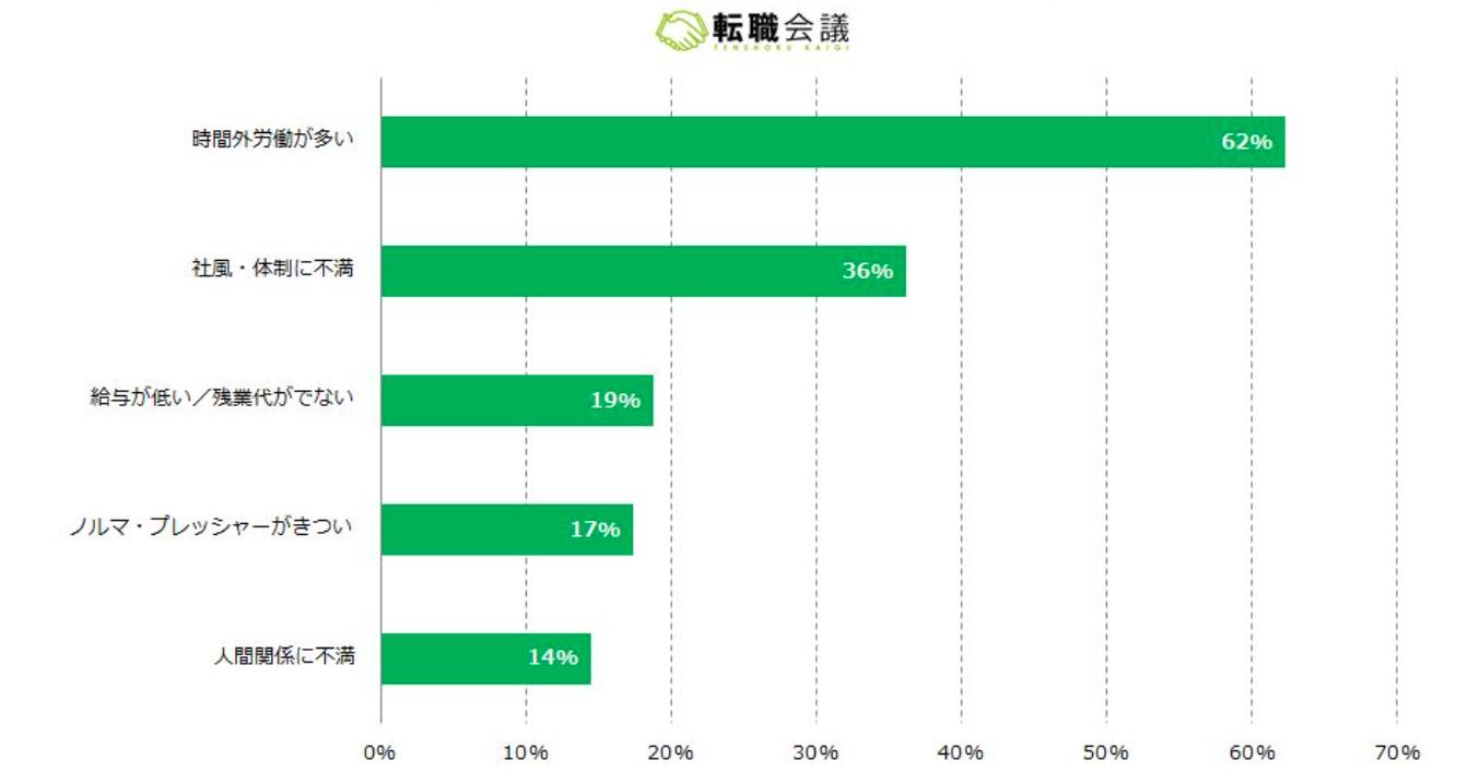 新入社員の早期退職者のうち36%の人が退職理由を「社風・体制に不満」と回答