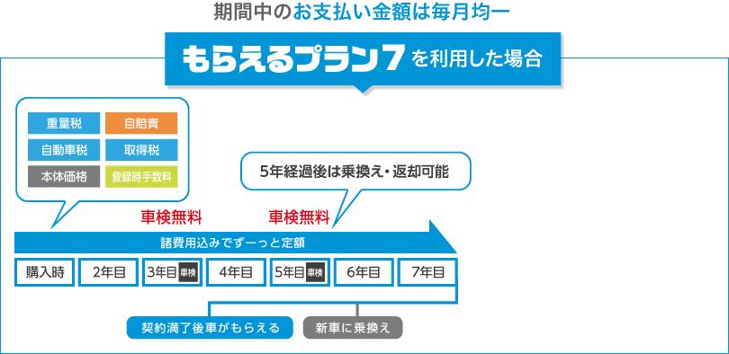 もろコミ7お支払いイメージ 車検基本料無料 5年経過後は乗り換え・返却可能!