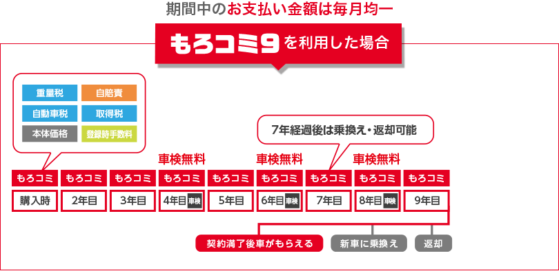 もろコミ9お支払いイメージ 車検基本料無料 7年経過後は乗り換え・返却可能!