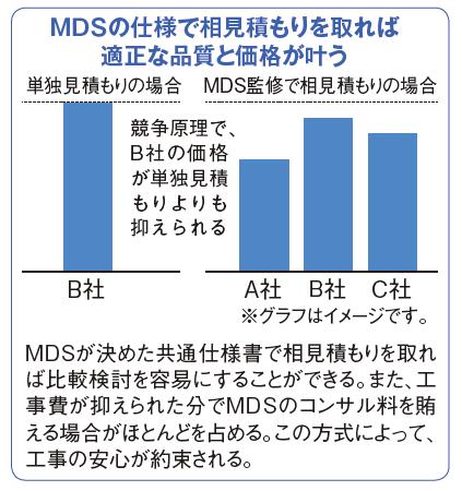 品質・価格を最適化できる大規模修繕ならMDS2