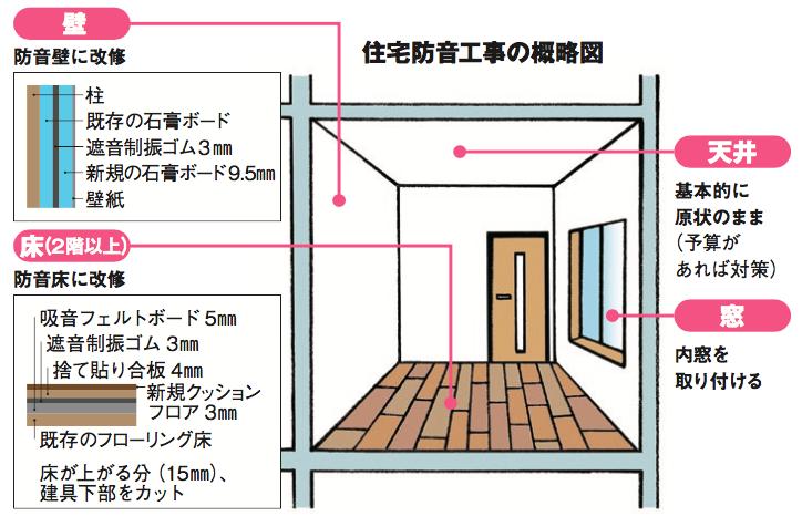 簡単リフォームで実現!木造アパートの効果的な防音対策2
