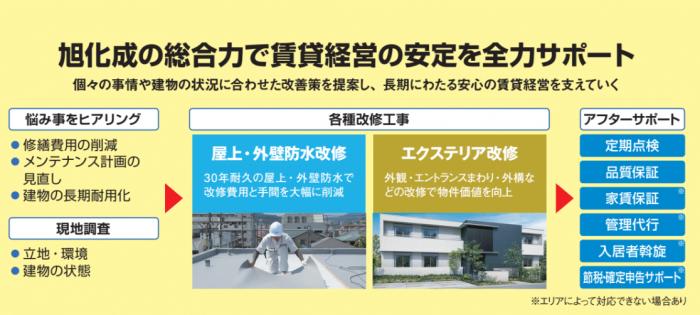 修繕の回数とコスト削減「建物まるごと30年耐久防水」2