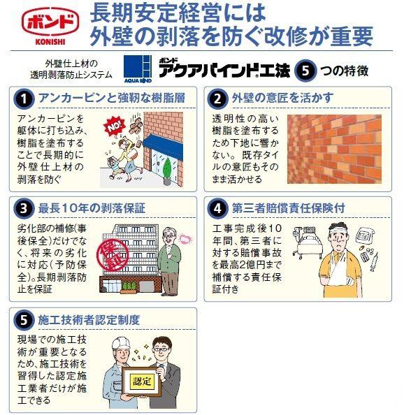 外壁の劣化と剥落事故を防ぐ「ボンドアクアバインド工法」2
