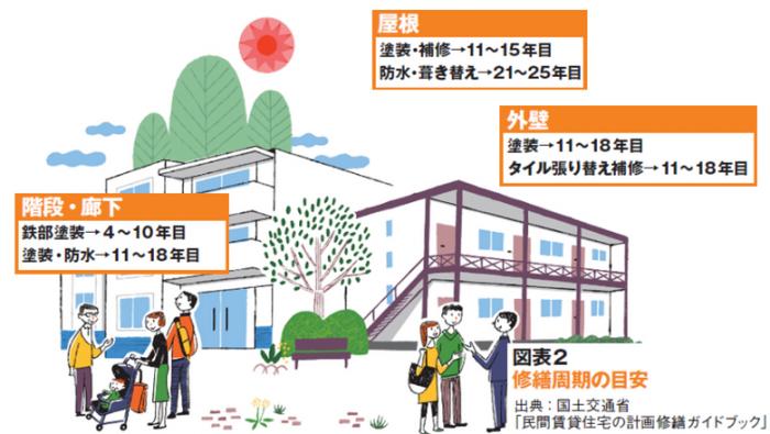 大規模修繕で家賃・入居率維持!長期計画の基礎知識2