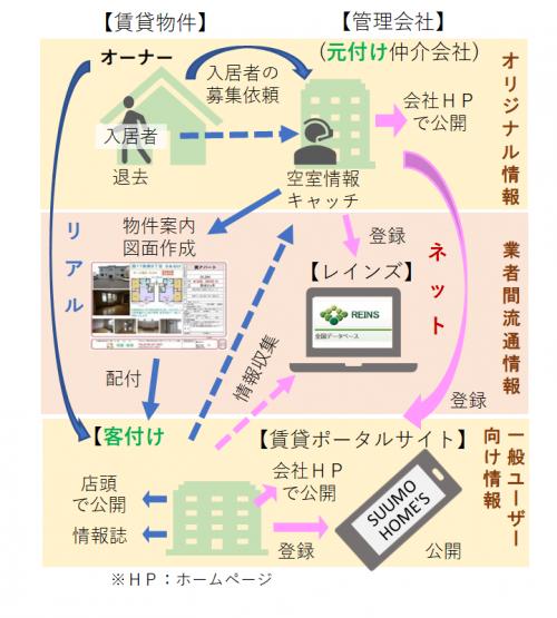 賃貸アパート・マンションの物件情報はどんな風に流通している?2