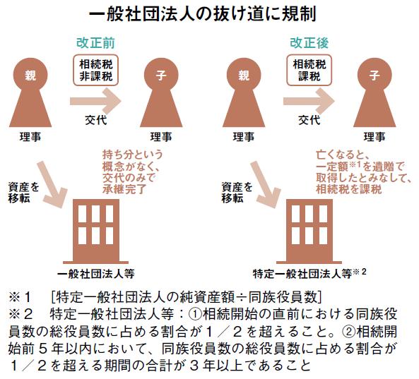平成30年度税制改正!相続税、贈与税、所得税控除は?2