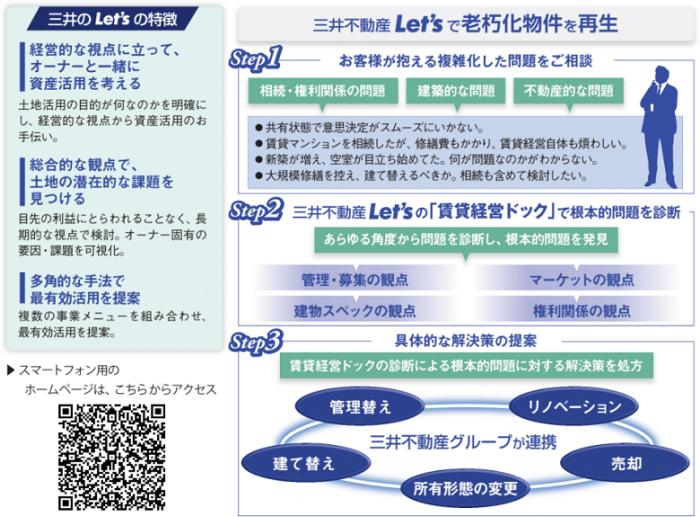 老朽化物件の最適解を導き出す三井不動産「Let's」2