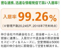 平均入居率98%!日本財託はデータとAIで収益最大化