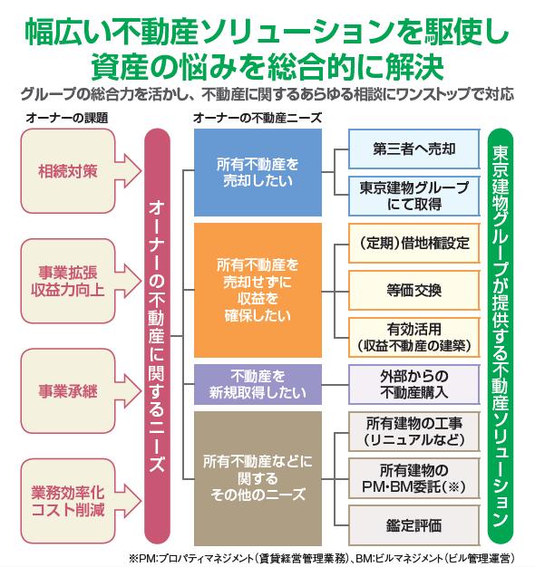 不動産売買、賃貸管理は東京建物にお任せ!実績120年の強みで最適なサービスを提供1