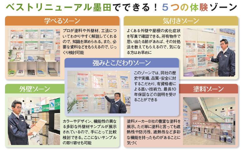 2日間限定!外壁塗装パック【新春初売りセール】ベストリニューアル墨田ショールーム0