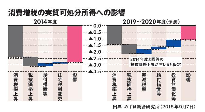 2019年以降どうなる? 金利、消費増税、インバウンド…景気動向と賃貸経営に与える影響2