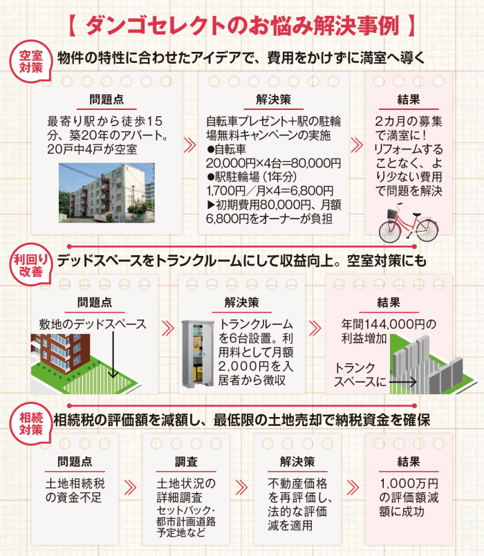 空室対策、利回り改善…賃貸物件に合わせて提案!大家さんの総合窓口|ダンゴセレクト2