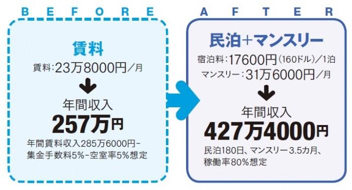 【民泊成功事例1】民泊×マンスリーで空室解消&収益アップ2