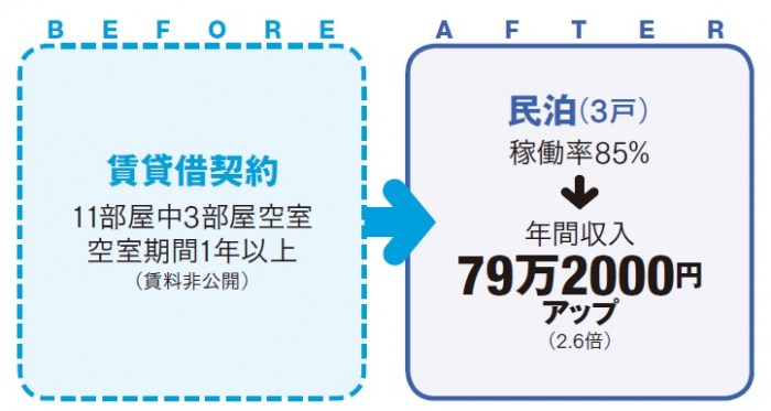 【民泊成功事例4】長期空室を解消し、収益アップを実現2