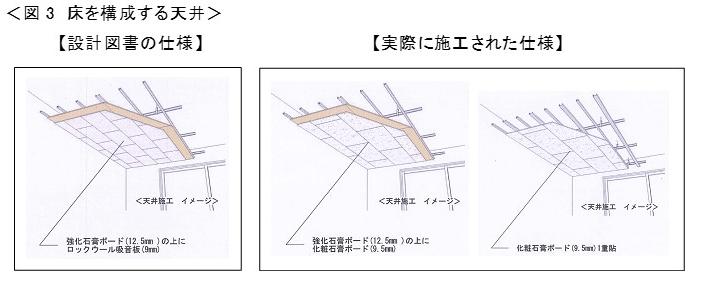 株式会社レオパレス21が施工した法定仕様に適合していない界壁、外壁、天井の仕様2