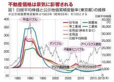 東京五輪後に下落?不動産2025年問題|オーナー&農家が「不動産」を「負動産」にしない相続対策とは?